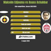 Malcolm Edjouma vs Anass Achahbar h2h player stats