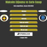 Malcolm Edjouma vs Carlo Casap h2h player stats