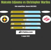 Malcolm Edjouma vs Christopher Martins h2h player stats