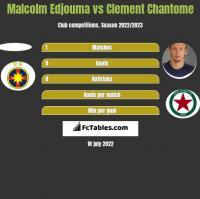 Malcolm Edjouma vs Clement Chantome h2h player stats