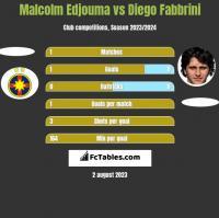 Malcolm Edjouma vs Diego Fabbrini h2h player stats