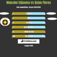Malcolm Edjouma vs Dylan Flores h2h player stats