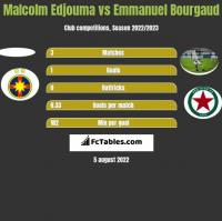 Malcolm Edjouma vs Emmanuel Bourgaud h2h player stats
