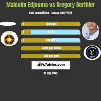 Malcolm Edjouma vs Gregory Berthier h2h player stats