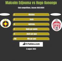 Malcolm Edjouma vs Hugo Konongo h2h player stats