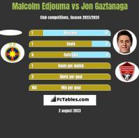 Malcolm Edjouma vs Jon Gaztanaga h2h player stats