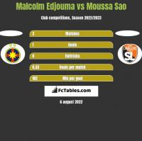 Malcolm Edjouma vs Moussa Sao h2h player stats