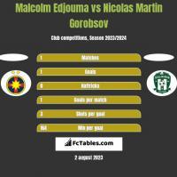 Malcolm Edjouma vs Nicolas Martin Gorobsov h2h player stats