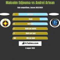 Malcolm Edjouma vs Andrei Artean h2h player stats