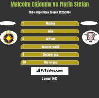 Malcolm Edjouma vs Florin Stefan h2h player stats