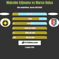 Malcolm Edjouma vs Marco Dulca h2h player stats