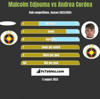 Malcolm Edjouma vs Andrea Cordea h2h player stats