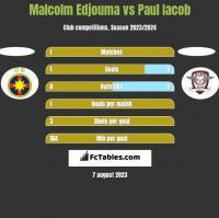Malcolm Edjouma vs Paul Iacob h2h player stats