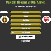 Malcolm Edjouma vs Bani Ahmed h2h player stats