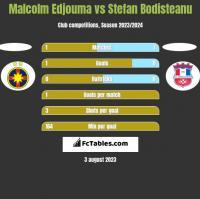 Malcolm Edjouma vs Stefan Bodisteanu h2h player stats