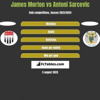 James Morton vs Antoni Sarcevic h2h player stats