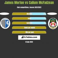 James Morton vs Callum McFadzean h2h player stats