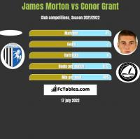 James Morton vs Conor Grant h2h player stats