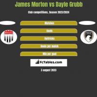 James Morton vs Dayle Grubb h2h player stats