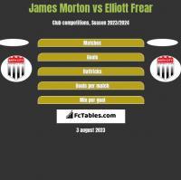 James Morton vs Elliott Frear h2h player stats
