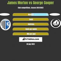 James Morton vs George Cooper h2h player stats