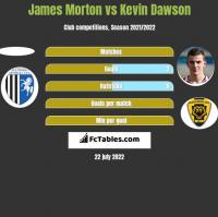 James Morton vs Kevin Dawson h2h player stats