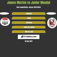James Morton vs Junior Mondal h2h player stats
