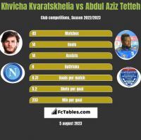 Khvicha Kvaratskhelia vs Abdul Aziz Tetteh h2h player stats