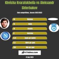 Khvicha Kvaratskhelia vs Aleksandr Shterbakov h2h player stats