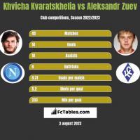 Khvicha Kvaratskhelia vs Aleksandr Zuev h2h player stats