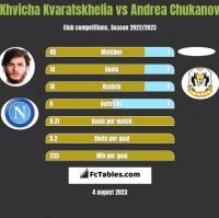 Khvicha Kvaratskhelia vs Andrea Chukanov h2h player stats