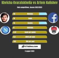 Khvicha Kvaratskhelia vs Artem Kulishev h2h player stats
