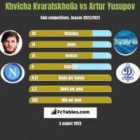 Khvicha Kvaratskhelia vs Artur Yusupov h2h player stats