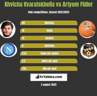 Khvicha Kvaratskhelia vs Artyom Fidler h2h player stats
