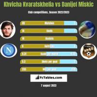 Khvicha Kvaratskhelia vs Danijel Miskic h2h player stats