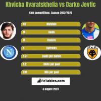 Khvicha Kvaratskhelia vs Darko Jevtic h2h player stats