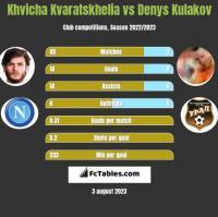 Khvicha Kvaratskhelia vs Denys Kulakov h2h player stats