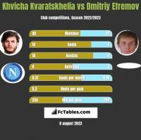 Khvicha Kvaratskhelia vs Dmitriy Efremov h2h player stats
