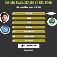 Khvicha Kvaratskhelia vs Filip Rogic h2h player stats