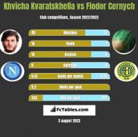 Khvicha Kvaratskhelia vs Fiodor Cernych h2h player stats
