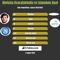 Khvicha Kvaratskhelia vs Islambek Kuat h2h player stats