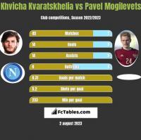 Khvicha Kvaratskhelia vs Pavel Mogilevets h2h player stats