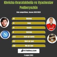 Khvicha Kvaratskhelia vs Vyacheslav Podberyozkin h2h player stats