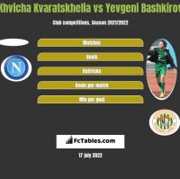 Khvicha Kvaratskhelia vs Yevgeni Bashkirov h2h player stats