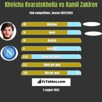 Khvicha Kvaratskhelia vs Kamil Zakirov h2h player stats