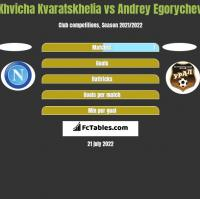 Khvicha Kvaratskhelia vs Andrey Egorychev h2h player stats