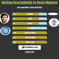 Khvicha Kvaratskhelia vs Denis Makarov h2h player stats
