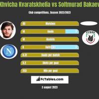 Khvicha Kvaratskhelia vs Soltmurad Bakaev h2h player stats
