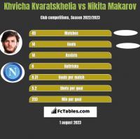 Khvicha Kvaratskhelia vs Nikita Makarov h2h player stats