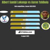 Albert Sambi Lokonga vs Aaron Tshibola h2h player stats